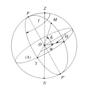 Understanding - Fundamental concepts - Celestial sphere