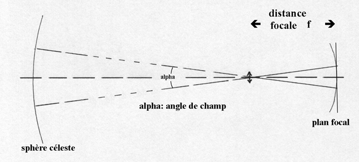Comprendre Concepts fondamentaux Lunettes et télescopes